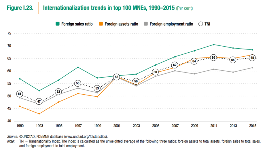 UNCTAD internationalization trends.png